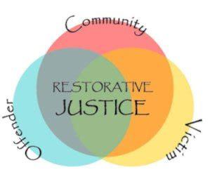 Tutorial: Introduction to Restorative Justice